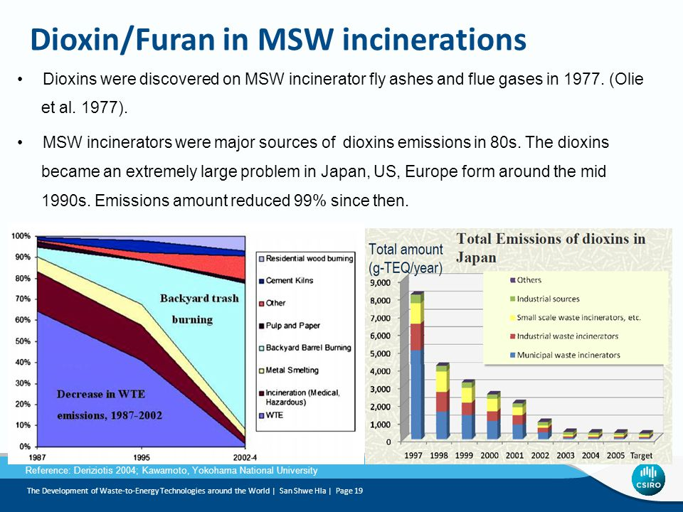 Dioxin/Furan in MSW incinerations Dioxins were discovered on MSW incinerator fly ashes and flue gases in 1977.