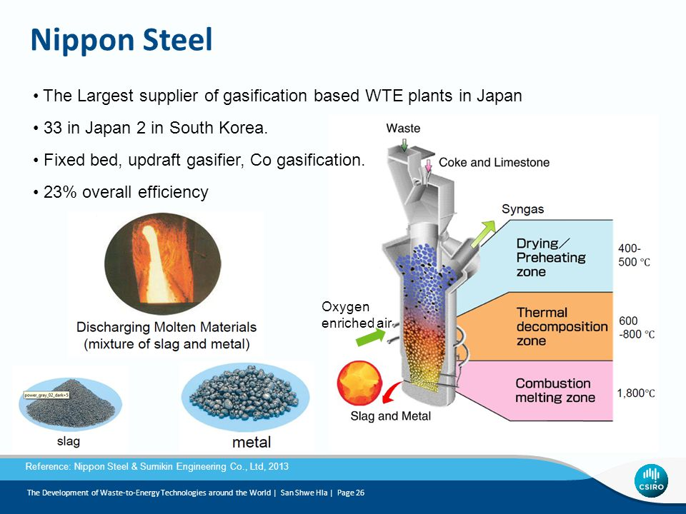 Nippon Steel The Largest supplier of gasification based WTE plants in Japan 33 in Japan 2 in South Korea.
