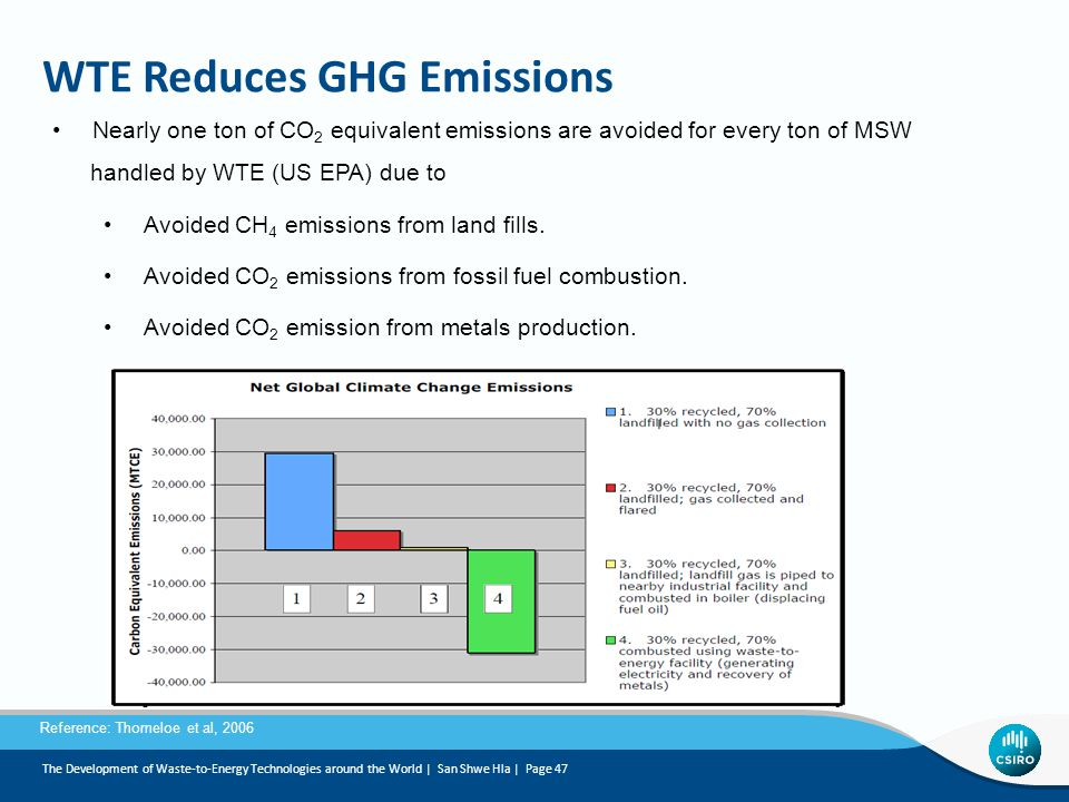 WTE Reduces GHG Emissions Nearly one ton of CO 2 equivalent emissions are avoided for every ton of MSW handled by WTE (US EPA) due to Avoided CH 4 emissions from land fills.