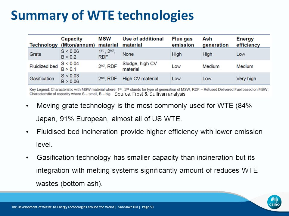 Summary of WTE technologies Moving grate technology is the most commonly used for WTE (84% Japan, 91% European, almost all of US WTE.