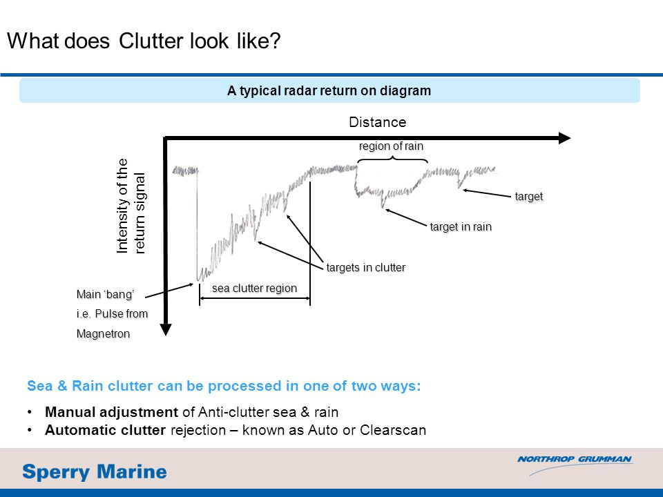 Sea & Rain clutter can be processed in one of two ways: Manual adjustment of Anti-clutter sea & rain Automatic clutter rejection – known as Auto or Clearscan A typical radar return on diagram What does Clutter look like.