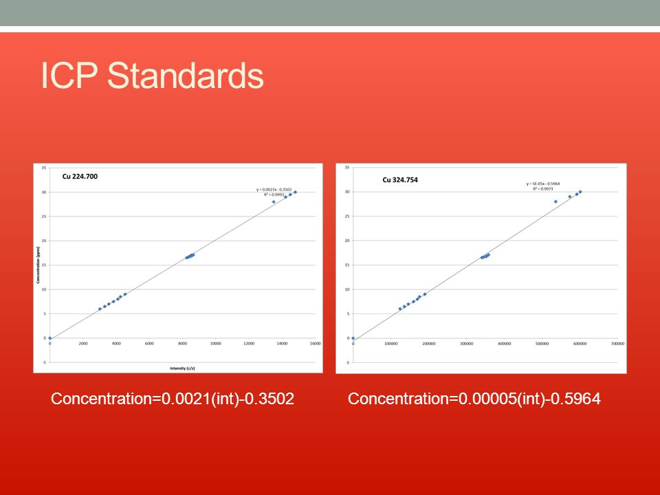 ICP Standards Concentration=0.0021(int)-0.3502Concentration=0.00005(int)-0.5964