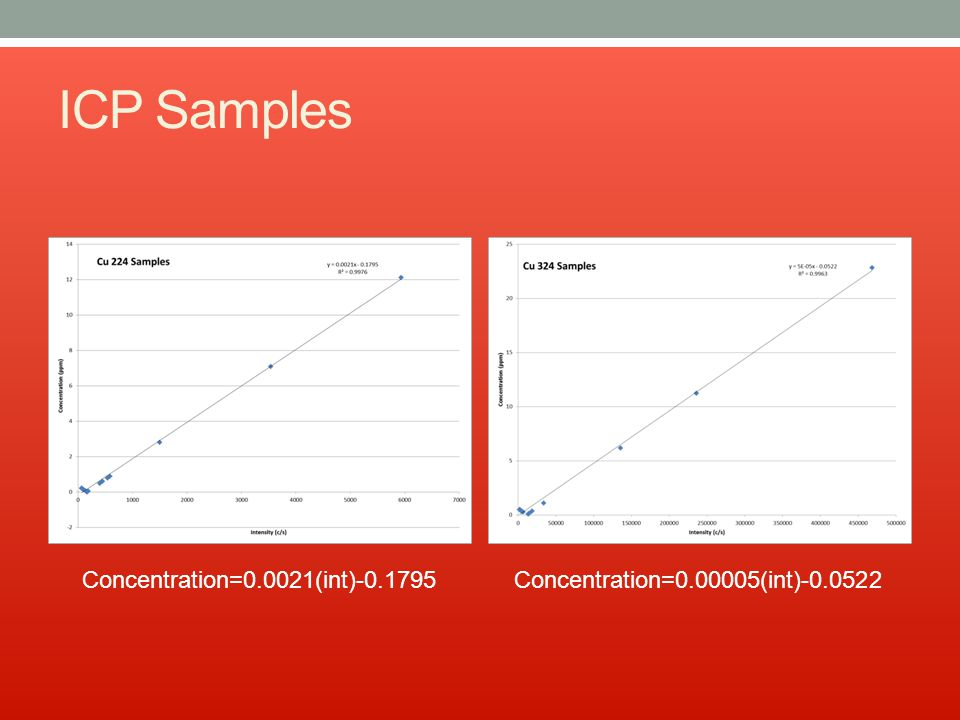 ICP Samples Concentration=0.0021(int)-0.1795Concentration=0.00005(int)-0.0522