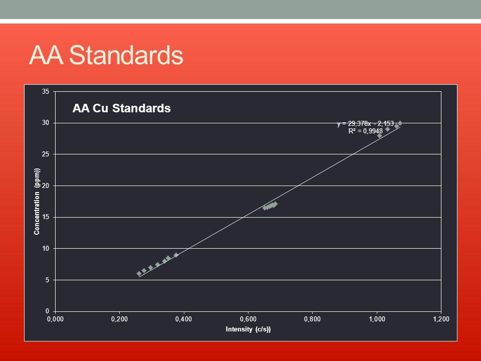 AA Standards