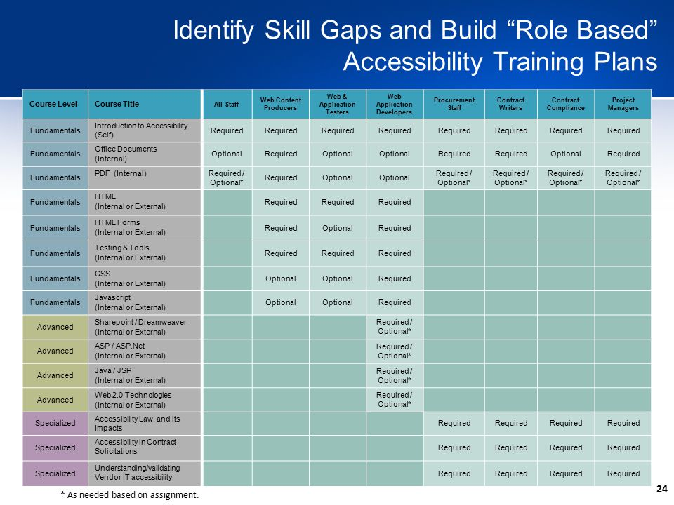 24 Identify Skill Gaps and Build Role Based Accessibility Training Plans Course LevelCourse Title All Staff Web Content Producers Web & Application Testers Web Application Developers Procurement Staff Contract Writers Contract Compliance Project Managers Fundamentals Introduction to Accessibility (Self) Required Fundamentals Office Documents (Internal) OptionalRequiredOptional Required OptionalRequired Fundamentals PDF (Internal) Required / Optional* RequiredOptional Required / Optional* Fundamentals HTML (Internal or External) Required Fundamentals HTML Forms (Internal or External) RequiredOptionalRequired Fundamentals Testing & Tools (Internal or External) Required Fundamentals CSS (Internal or External) Optional Required Fundamentals Javascript (Internal or External) Optional Required Advanced Sharepoint / Dreamweaver (Internal or External) Required / Optional* Advanced ASP / ASP.Net (Internal or External) Required / Optional* Advanced Java / JSP (Internal or External) Required / Optional* Advanced Web 2.0 Technologies (Internal or External) Required / Optional* Specialized Accessibility Law, and its Impacts Required Specialized Accessibility in Contract Solicitations Required Specialized Understanding/validating Vendor IT accessibility Required * As needed based on assignment.