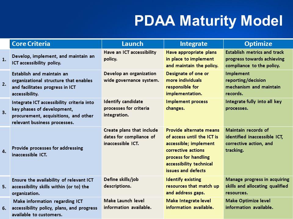 26 PDAA Maturity Model Core CriteriaLaunchIntegrateOptimize 1.