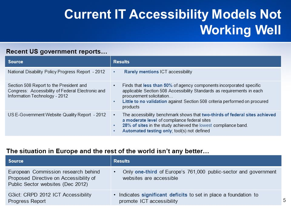 5 Current IT Accessibility Models Not Working Well Recent US government reports… SourceResults National Disability Policy Progress Report - 2012Rarely mentions ICT accessibility Section 508 Report to the President and Congress: Accessibility of Federal Electronic and Information Technology - 2012 Finds that less than 50% of agency components incorporated specific applicable Section 508 Accessibility Standards as requirements in each procurement solicitation… Little to no validation against Section 508 criteria performed on procured products US E-Government Website Quality Report - 2012The accessibility benchmark shows that two-thirds of federal sites achieved a moderate level of compliance federal sites 28% of sites in the study achieved the lowest compliance band.