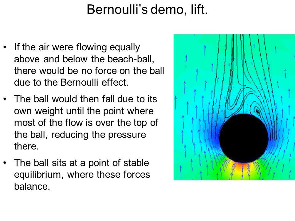 Bernoulli's demo, lift.