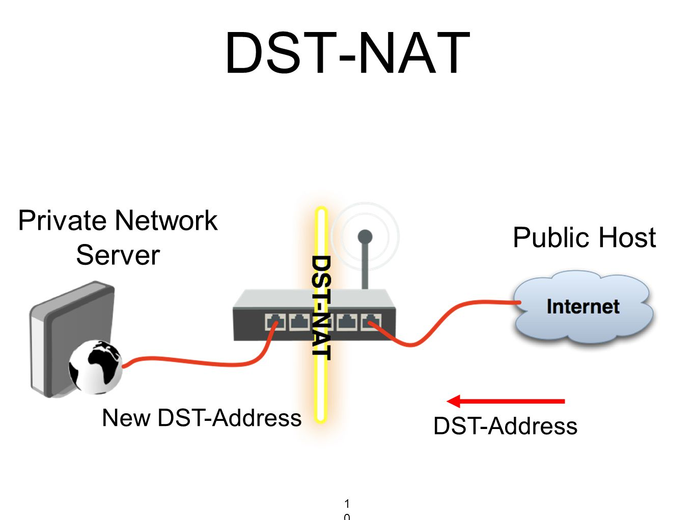 DST-NAT DST-Address New DST-Address Private Network Server Public Host 108108108