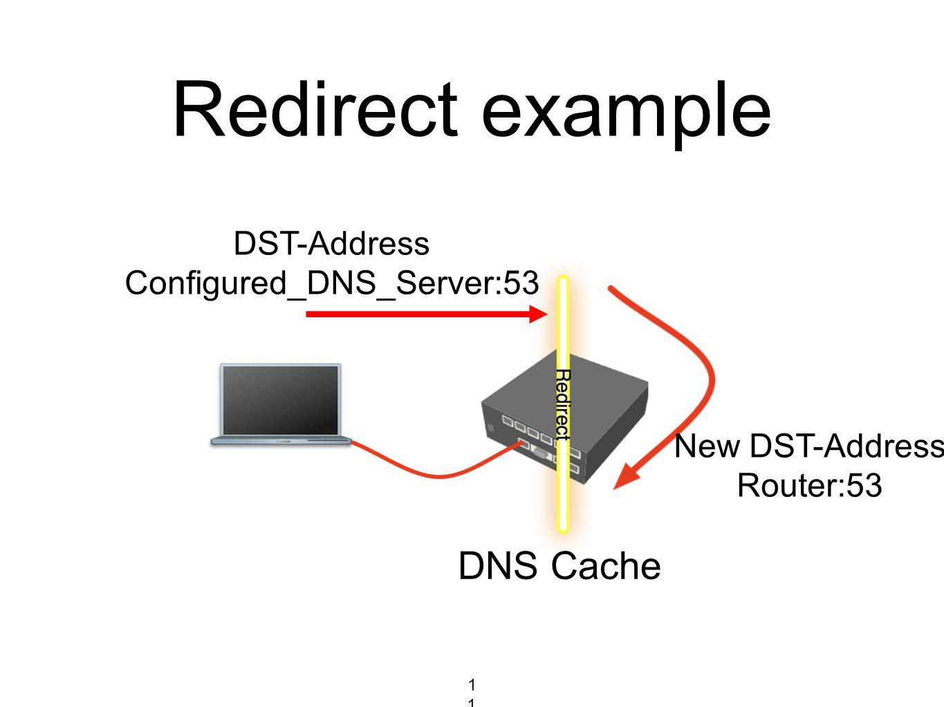 Redirect example DST-Address Configured_DNS_Server:53 New DST-Address Router:53 DNS Cache 114114114