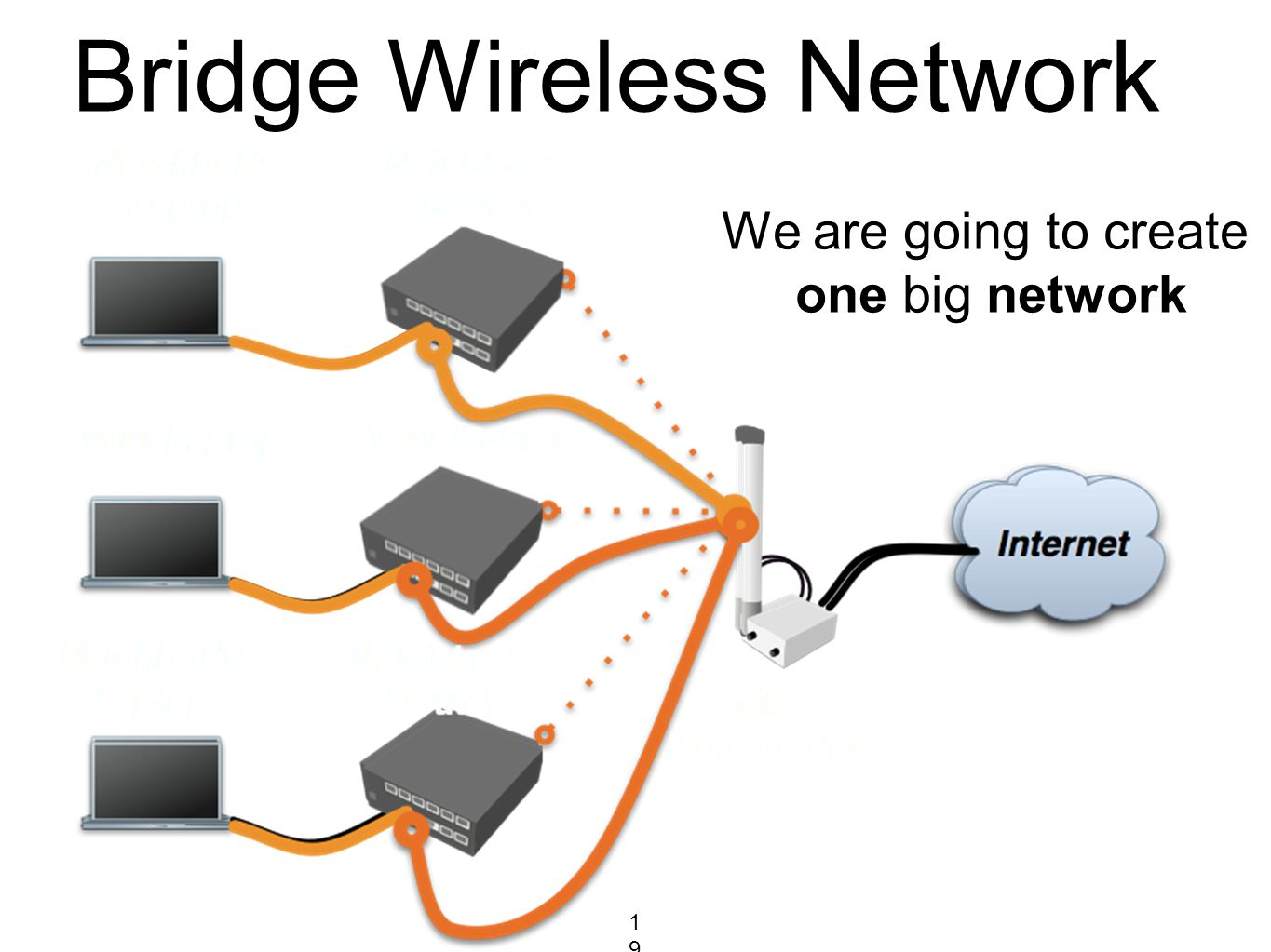 Bridge Wireless Network We are going to create one big network 191191191
