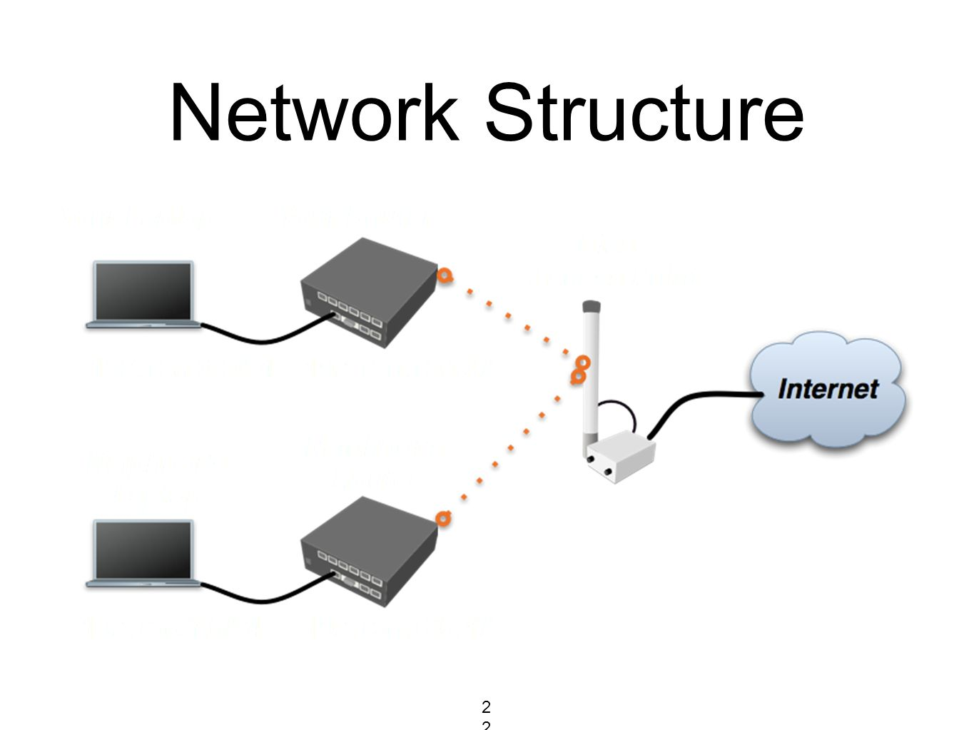 Network Structure 220220220