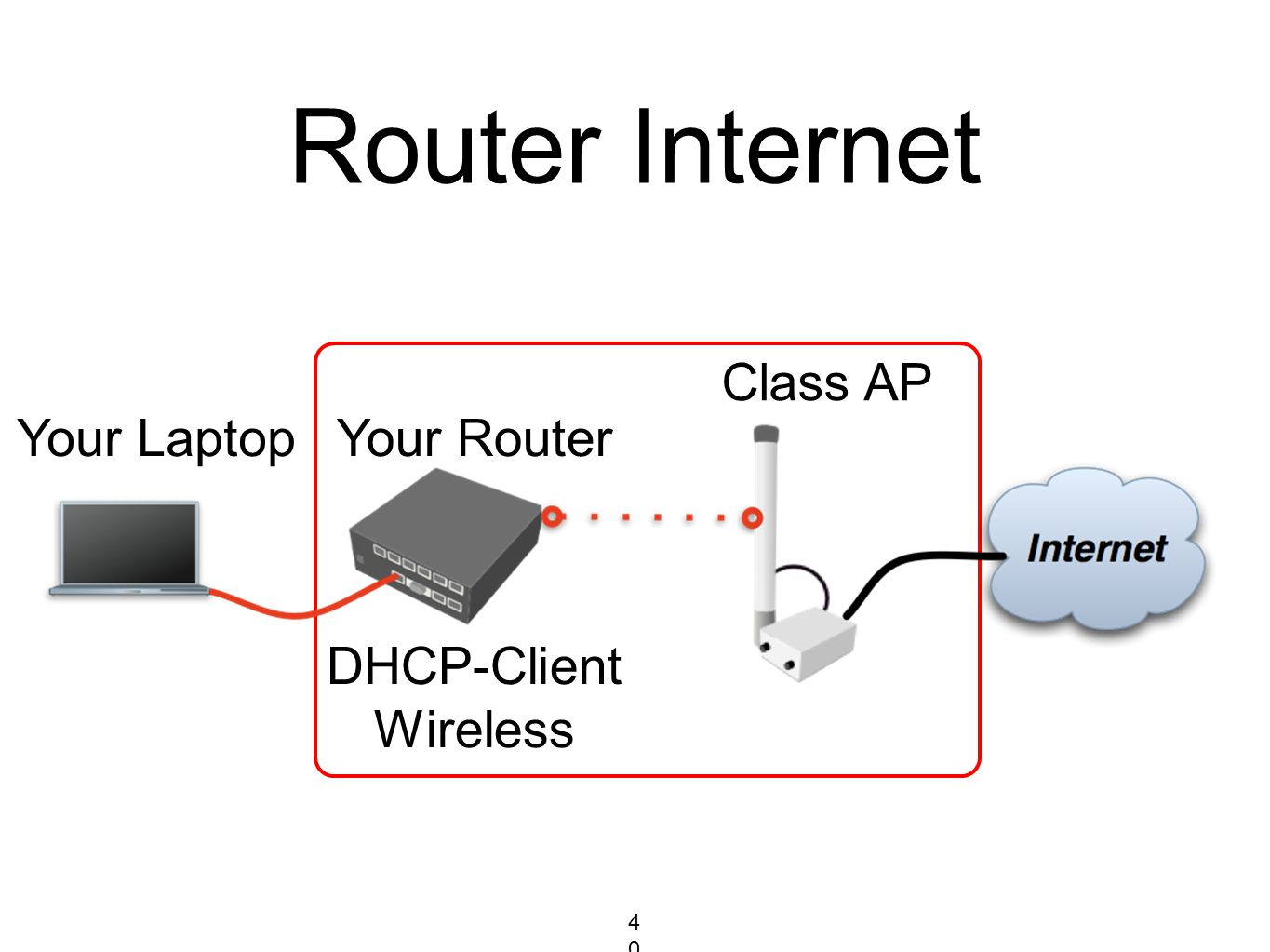 Router Internet Your RouterYour Laptop Class AP DHCP-Client Wireless 40