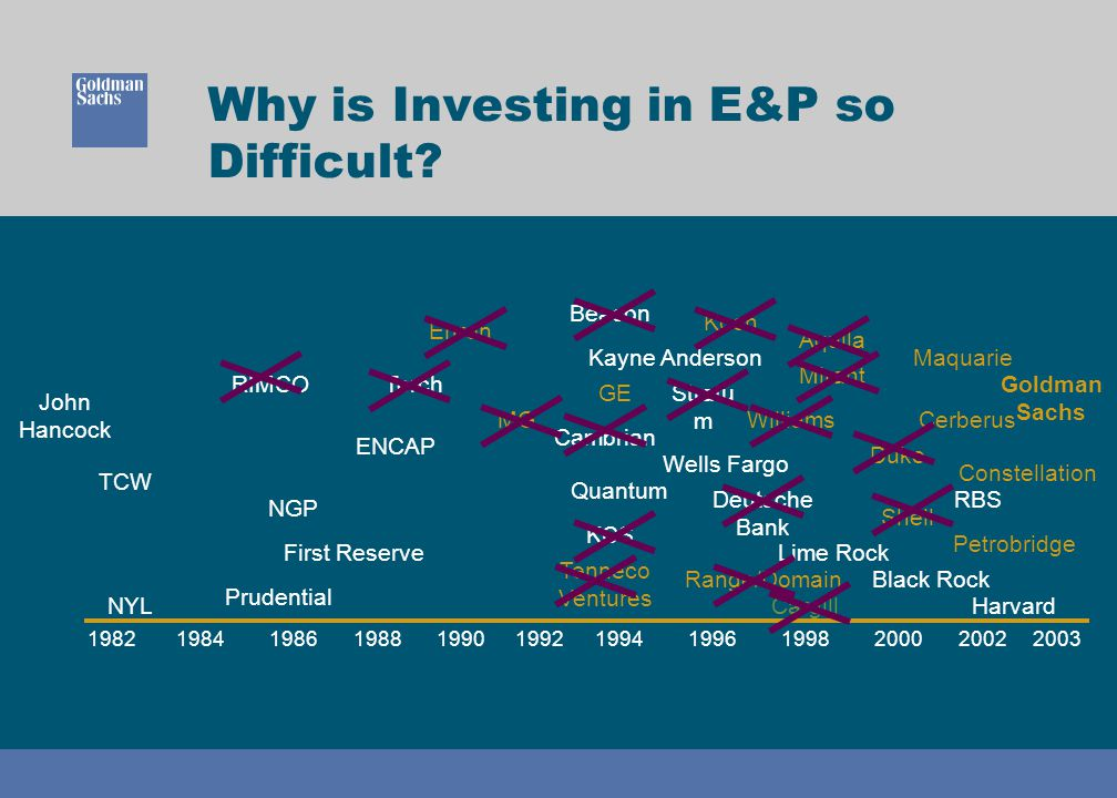 20022003 Prudential NYLHarvard RBS Why is Investing in E&P so Difficult? MG 1990199219981996200019941982198819861984 TCW RIMCO ENCAP Torch Enron Cambr