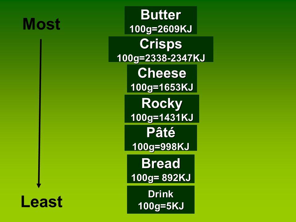 Crisps 100g=2338-2347KJ Butter 100g=2609KJ Bread 100g= 892KJ Cheese 100g=1653KJ Pâté 100g=998KJ Most Least Rocky 100g=1431KJ Drink 100g=5KJ