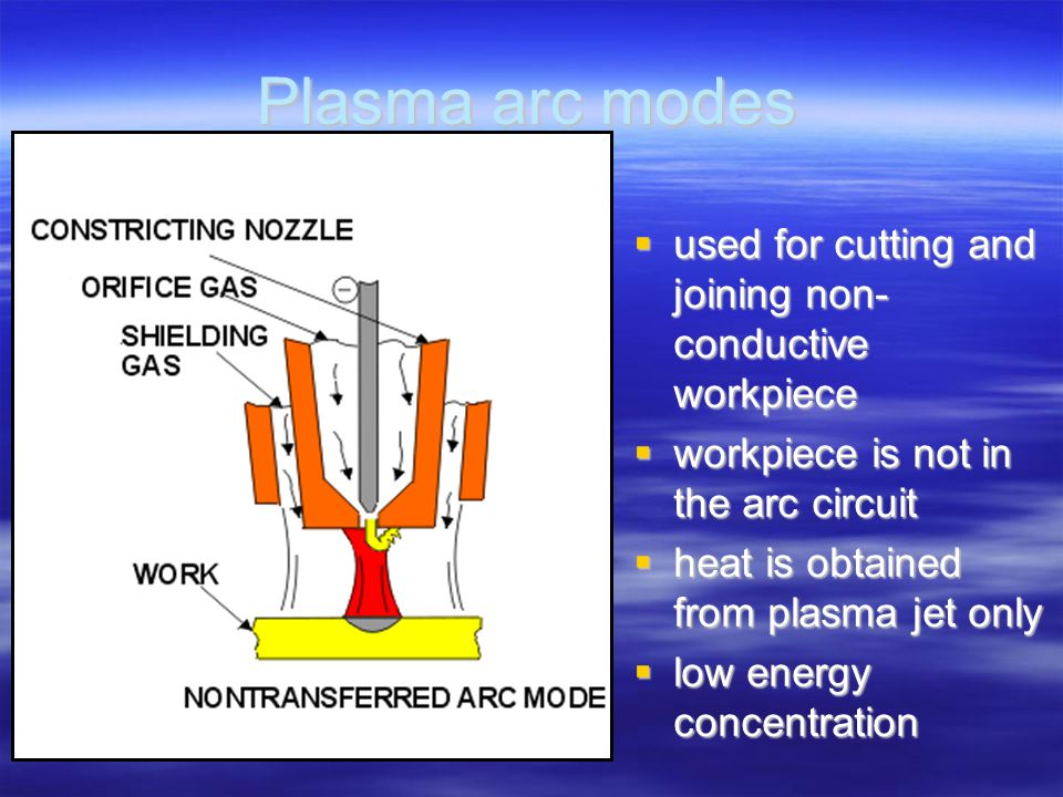 Plasma arc modes  used for cutting and joining non- conductive workpiece  workpiece is not in the arc circuit  heat is obtained from plasma jet onl