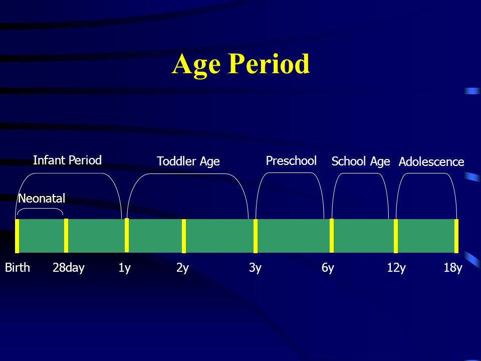 Age Period Birth 28day 1y 2y 3y 6y 12y 18y Neonatal Infant Period Toddler Age Preschool School Age Adolescence