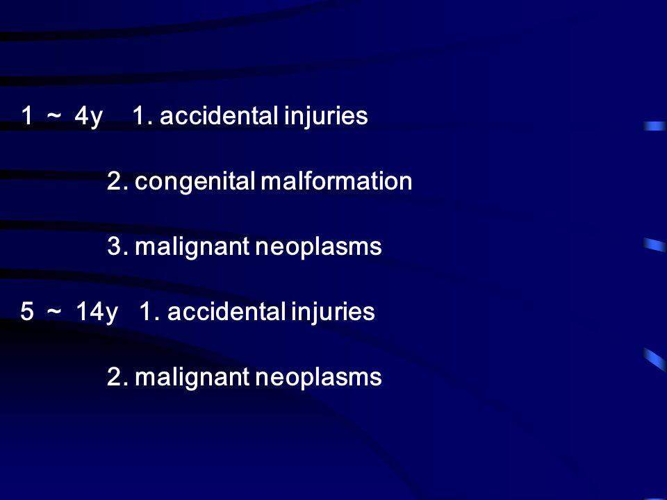 1 ~ 4y 1. accidental injuries 2. congenital malformation 3.