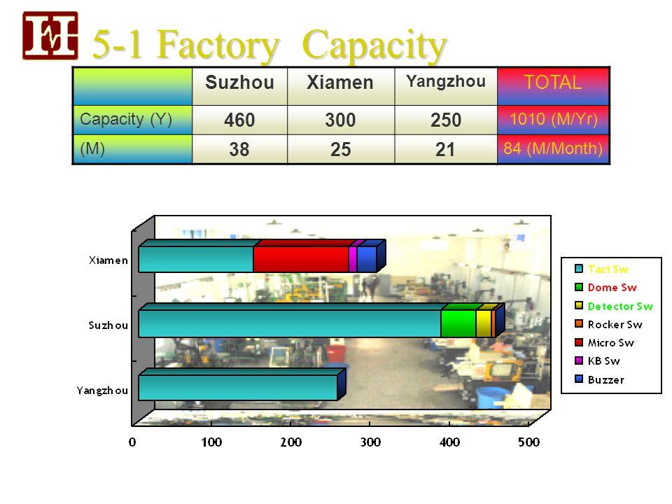 5-1 Factory Capacity SuzhouXiamen Yangzhou TOTAL Capacity (Y) 460300250 1010 (M/Yr) (M) 382521 84 (M/Month)