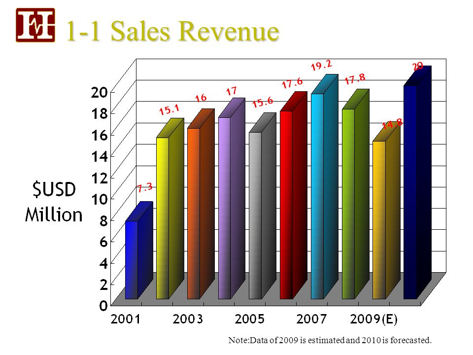 1-1 Sales Revenue Note:Data of 2009 is estimated and 2010 is forecasted.