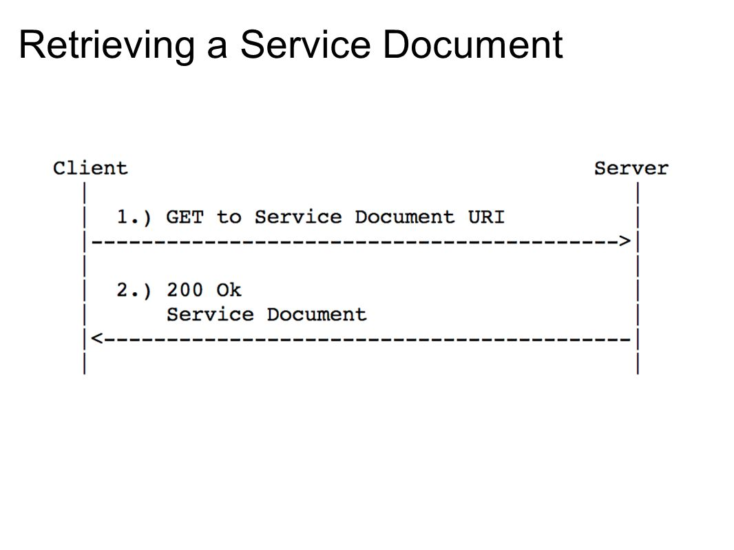 Retrieving a Service Document