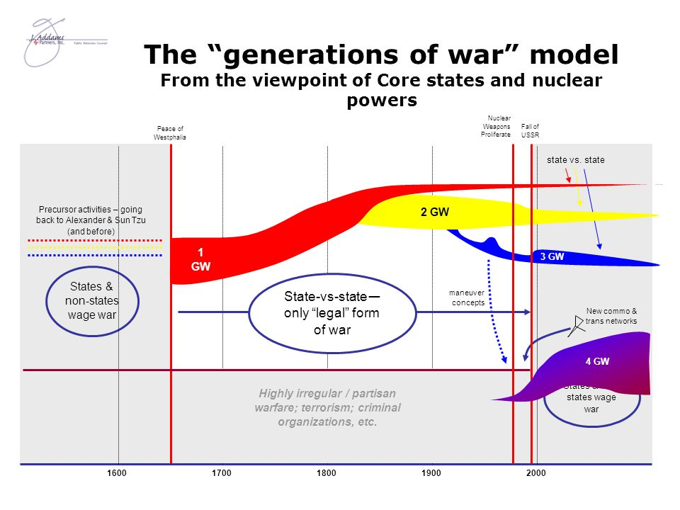 States & non-states wage war 16001700180019002000 The generations of war model From the viewpoint of Core states and nuclear powers New commo & trans networks 3 GW Precursor activities – going back to Alexander & Sun Tzu (and before) maneuver concepts Peace of Westphalia State-vs-state — only legal form of war state vs.