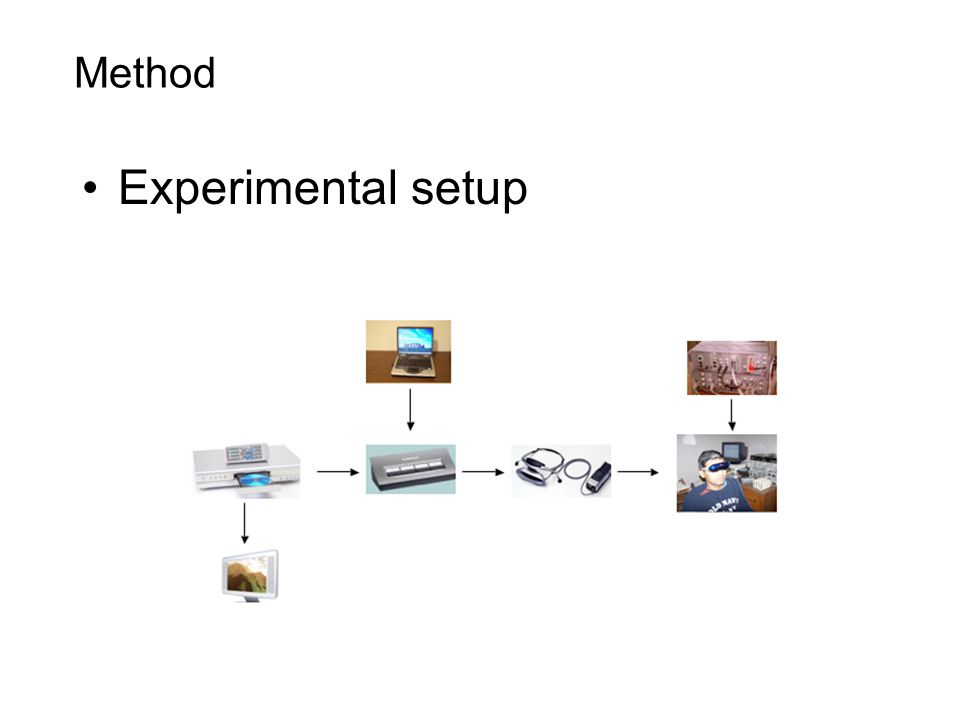 Method Experimental setup