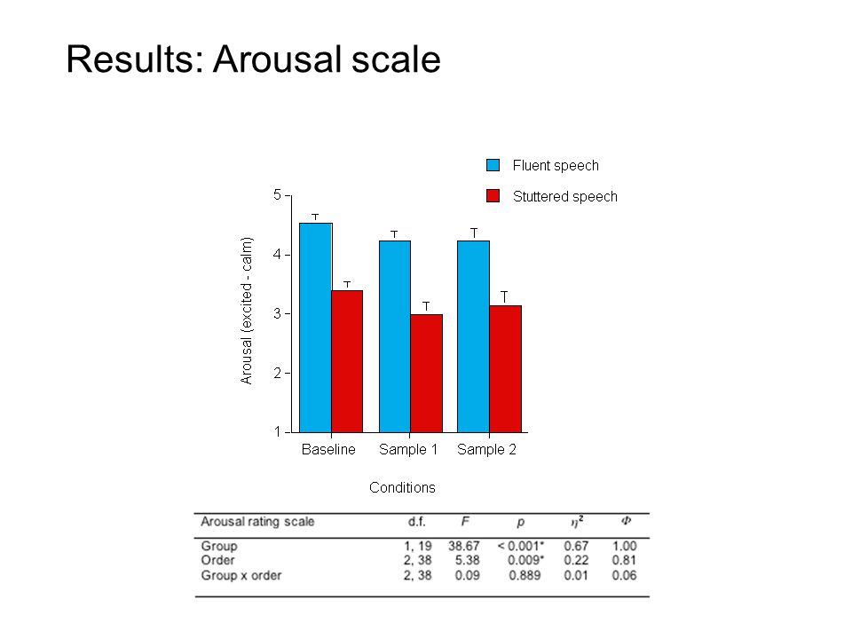 Results: Arousal scale