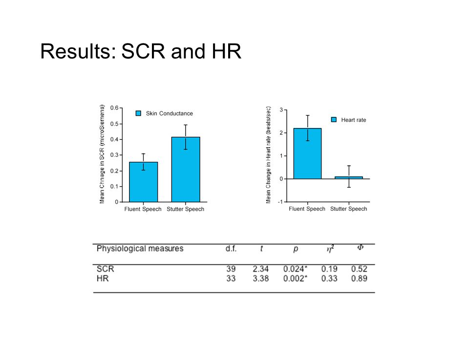 Results: SCR and HR
