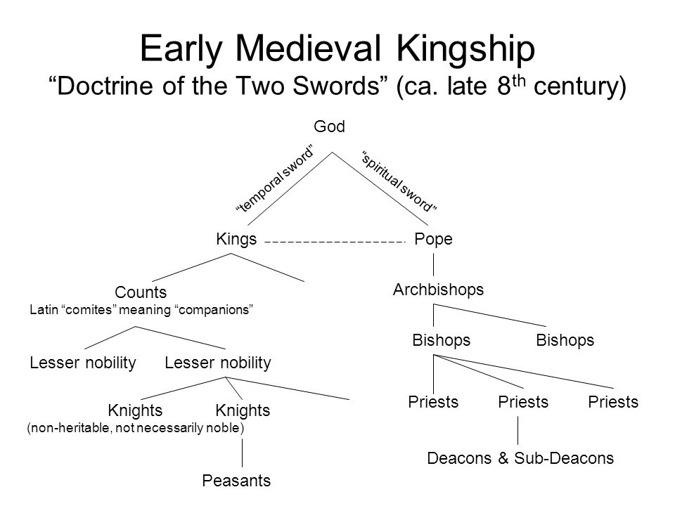 """Early Medieval Kingship """"Doctrine of the Two Swords"""" (ca. late 8 th century) Kings God Counts Latin """"comites"""" meaning """"companions"""" Knights (non-herita"""