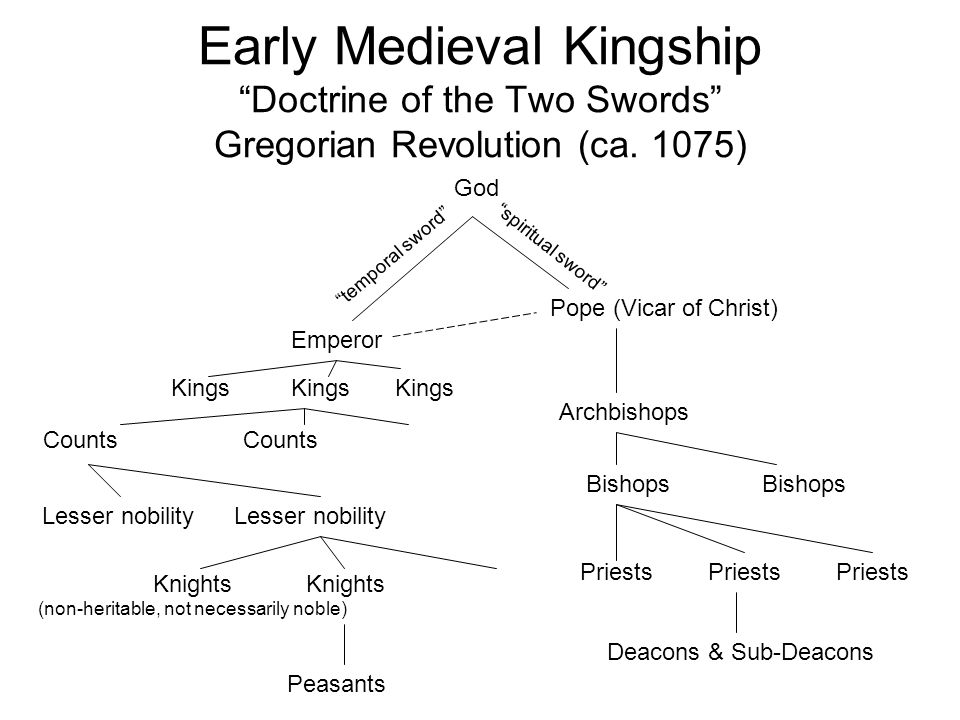 Early Medieval Kingship Doctrine of the Two Swords Gregorian Revolution (ca.