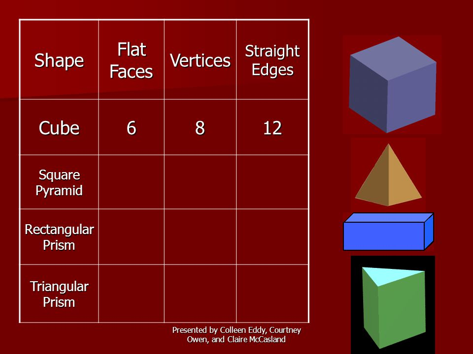 Presented by Colleen Eddy, Courtney Owen, and Claire McCasland Shape Flat Faces Vertices Straight Edges Faces + Vertices Faces + Vertices – Edges Cube6812142 Pyramid558102 Rectangular Prism 6812142 Triangular Prism 569112