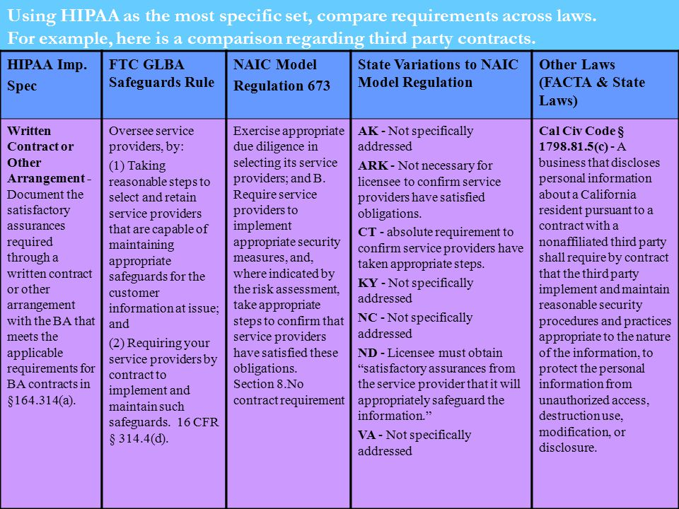 Using HIPAA as the most specific set, compare requirements across laws.
