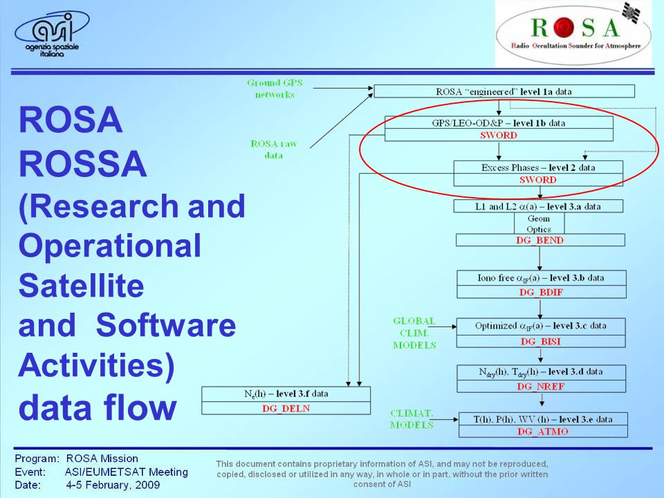ROSA ROSSA (Research and Operational Satellite and Software Activities) data flow