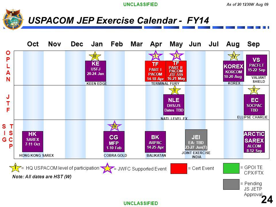 UNCLASSIFIED As of 20 1230W Aug 09 24 UNCLASSIFIED USPACOM JEP Exercise Calendar - FY14 Oct Nov Dec Jan Feb Mar Apr May Jun Jul Aug Sep Oct Nov Dec Ja