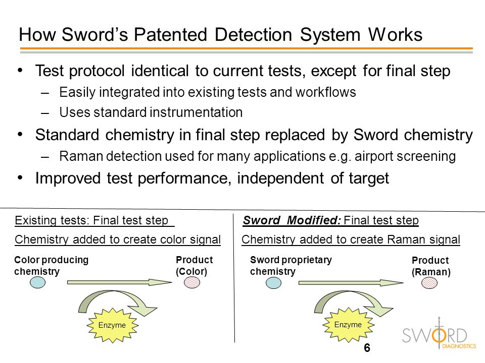 6 How Sword's Patented Detection System Works Color producing chemistry Product (Color) Enzyme Existing tests: Final test step Sword Modified: Final t