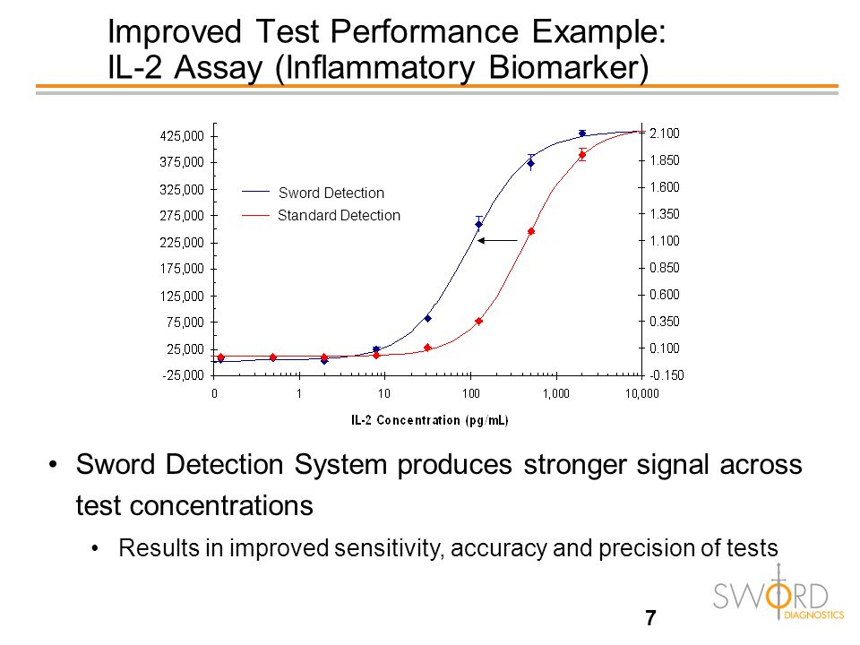 7 Improved Test Performance Example: IL-2 Assay (Inflammatory Biomarker) Sword Detection System produces stronger signal across test concentrations Results in improved sensitivity, accuracy and precision of tests Standard Detection Sword Detection
