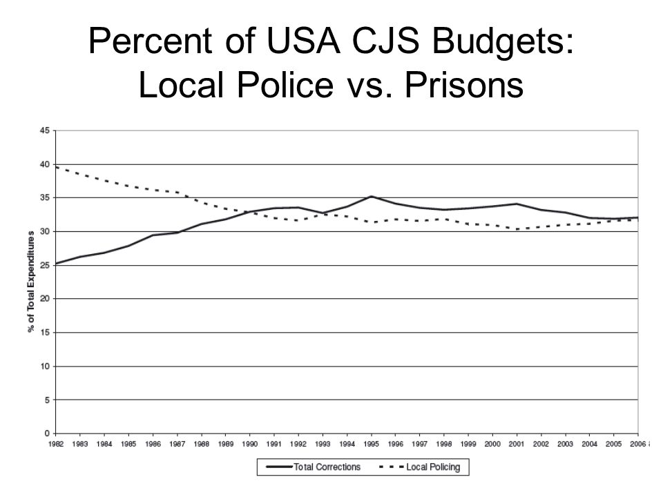 Percent of USA CJS Budgets: Local Police vs. Prisons
