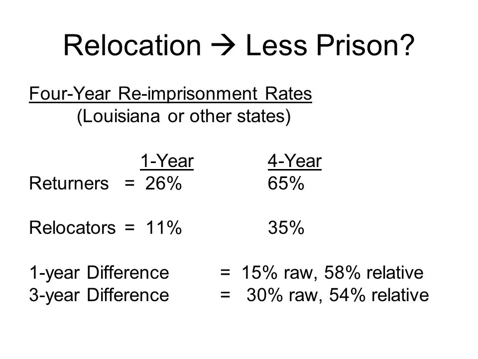 Relocation  Less Prison? Four-Year Re-imprisonment Rates (Louisiana or other states) 1-Year4-Year Returners = 26%65% Relocators = 11%35% 1-year Diffe