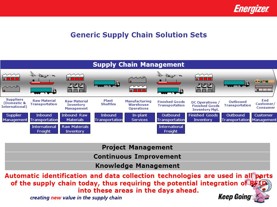 Generic Supply Chain Solution Sets Supply Chain Management Raw Material Transportation Manufacturing Warehouse Operations Finished Goods Transportatio