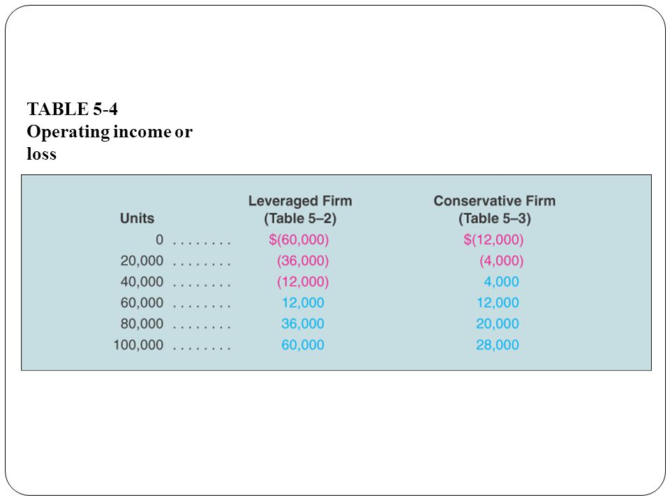 TABLE 5-4 Operating income or loss