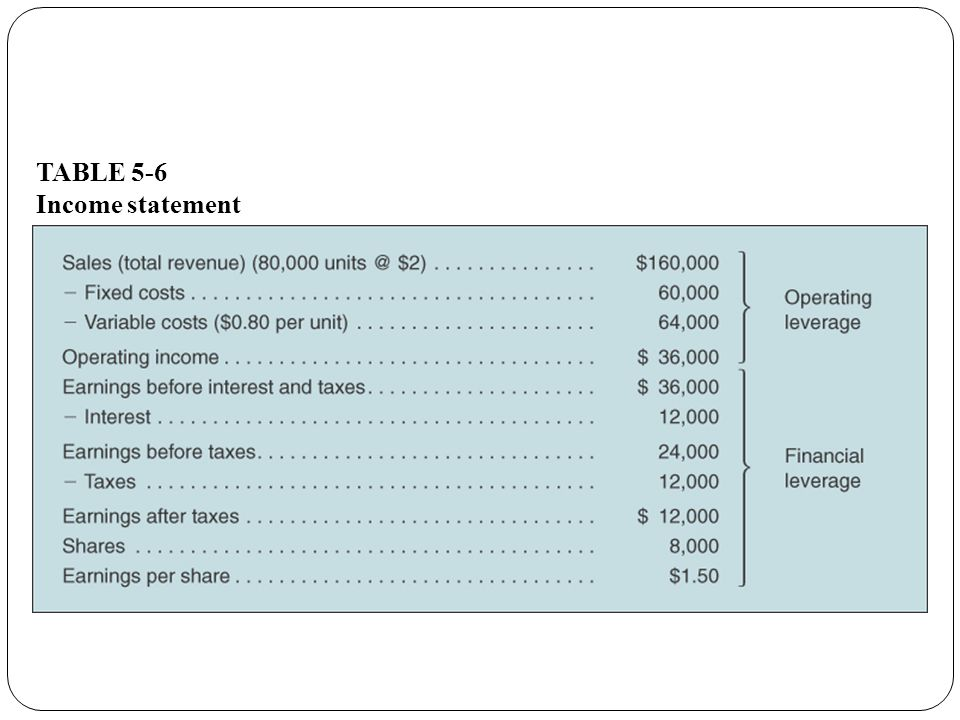 TABLE 5-6 Income statement
