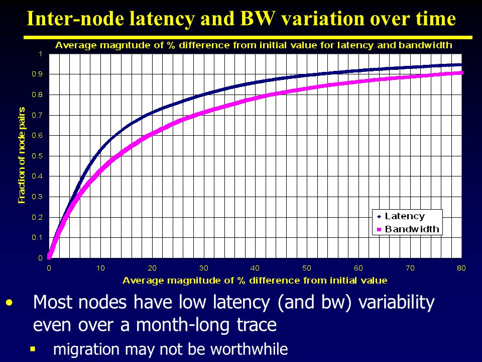 Inter-node latency and BW variation over time Most nodes have low latency (and bw) variability even over a month-long trace  migration may not be worthwhile
