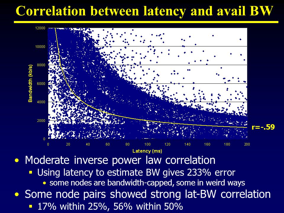 Correlation between latency and avail BW Moderate inverse power law correlation  Using latency to estimate BW gives 233% error some nodes are bandwidth-capped, some in weird ways Some node pairs showed strong lat-BW correlation  17% within 25%, 56% within 50% r=-.59