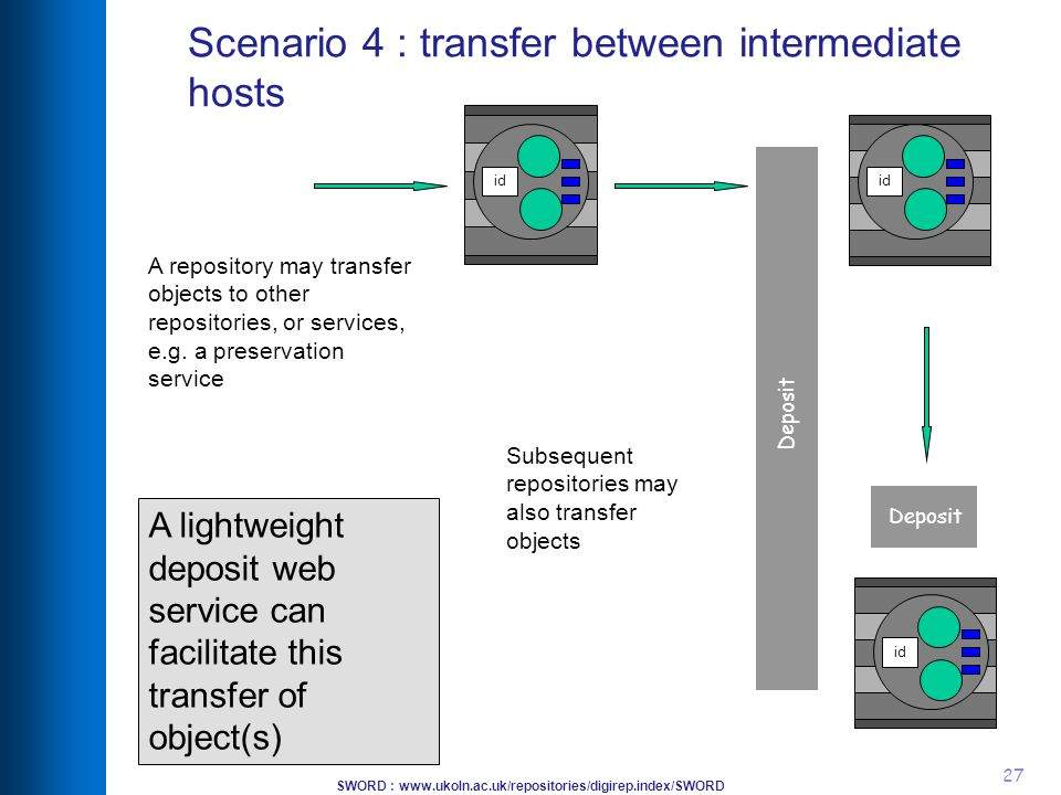 SWORD : www.ukoln.ac.uk/repositories/digirep.index/SWORD 27 Scenario 4 : transfer between intermediate hosts A lightweight deposit web service can facilitate this transfer of object(s) id Deposit A repository may transfer objects to other repositories, or services, e.g.