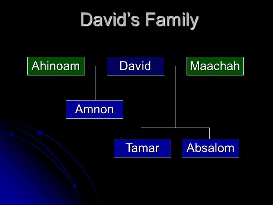 David's Family DavidMaachahAhinoam AbsalomTamar Amnon