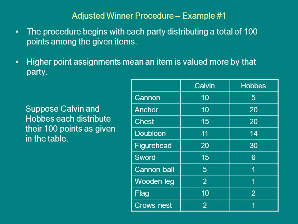 Adjusted Winner Procedure – Example #1 The procedure begins with each party distributing a total of 100 points among the given items.