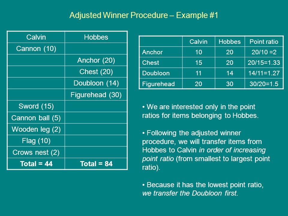 Adjusted Winner Procedure – Example #1 CalvinHobbes Cannon (10) Anchor (20) Chest (20) Doubloon (14) Figurehead (30) Sword (15) Cannon ball (5) Wooden leg (2) Flag (10) Crows nest (2) Total = 44Total = 84 CalvinHobbesPoint ratio Anchor102020/10 =2 Chest152020/15=1.33 Doubloon111414/11=1.27 Figurehead203030/20=1.5 We are interested only in the point ratios for items belonging to Hobbes.