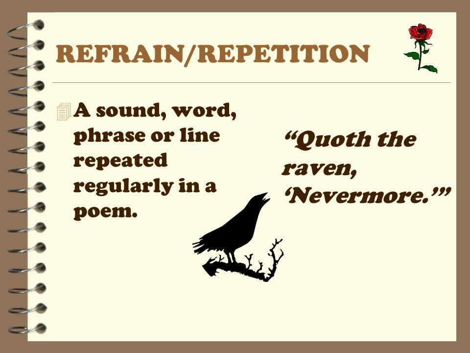 """REFRAIN/REPETITION 4 A sound, word, phrase or line repeated regularly in a poem. """"Quoth the raven, 'Nevermore.'"""""""