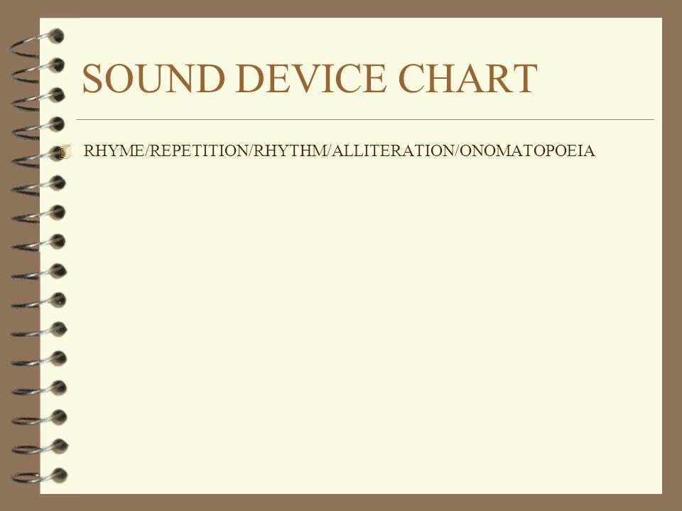 SOUND DEVICE CHART 4 RHYME/REPETITION/RHYTHM/ALLITERATION/ONOMATOPOEIA